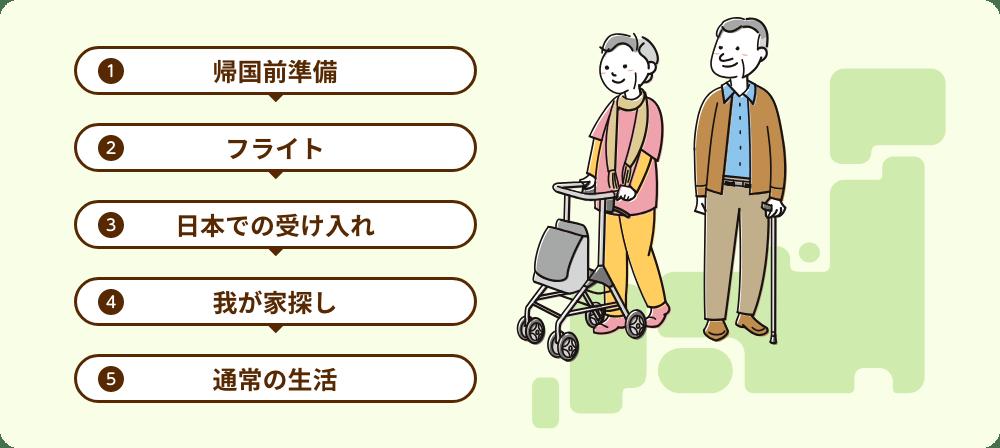 1帰国準備、2フライト、3日本での受け入れ、4我が家探し、5通常の生活